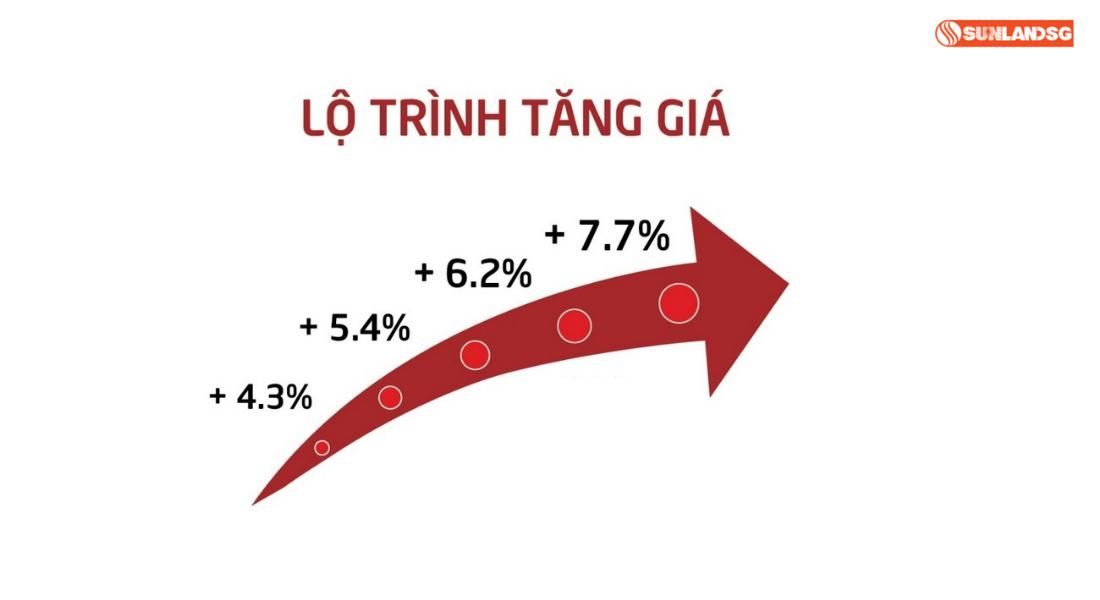 Tăng Giá Căn Hộ Tại Thành Phố Thuận An