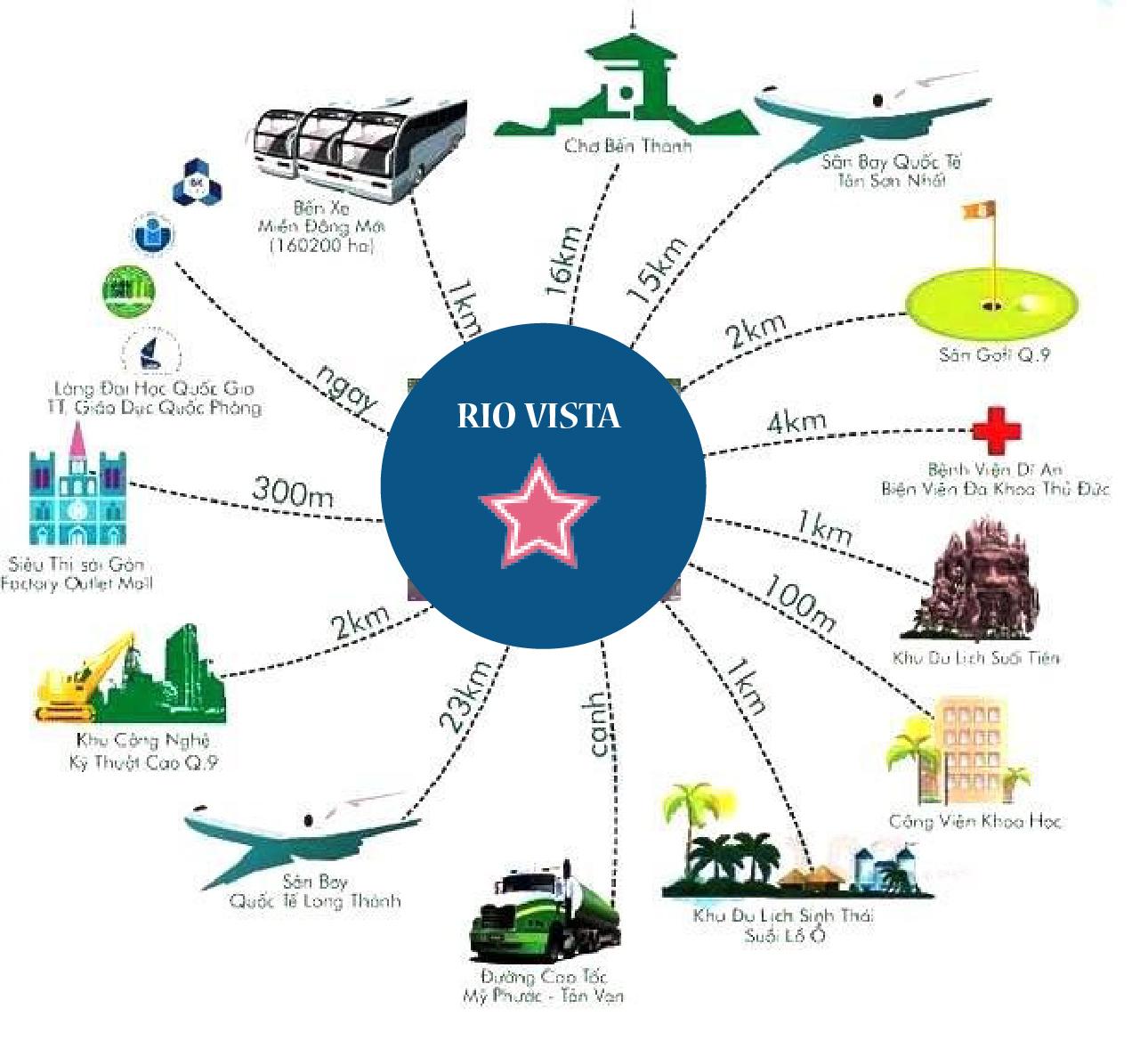 riovista-kết nối hạ tấng khu vực