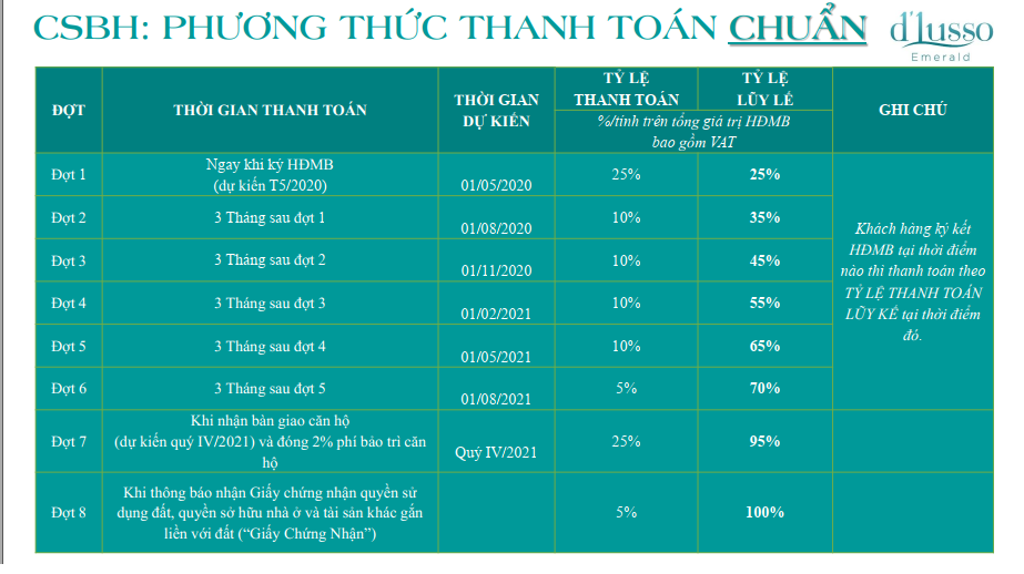 tien do thanh toan D'Lusso
