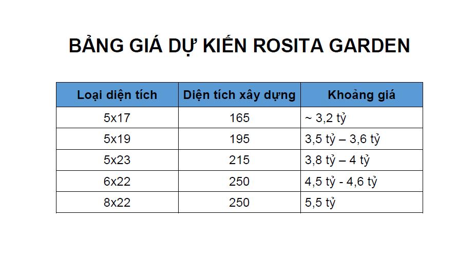 Bảng giá dự kiến dự án Rosita Garden