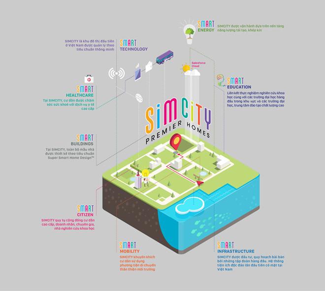 SIMcity Thành phố thông minh theo ́ tiêu chí tạp chí Forbes